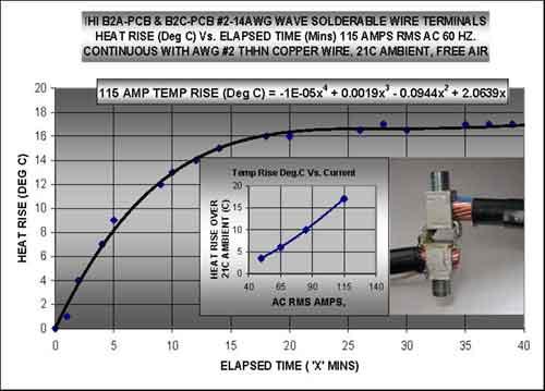 Chart showing heat rise in IHI B2A-PCB & B2C-PCB terminal